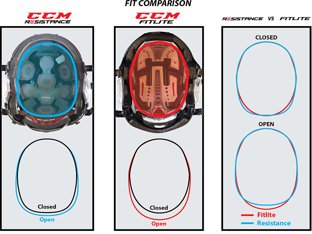 ccm-fitlite-resistance-fit-comparison-ch